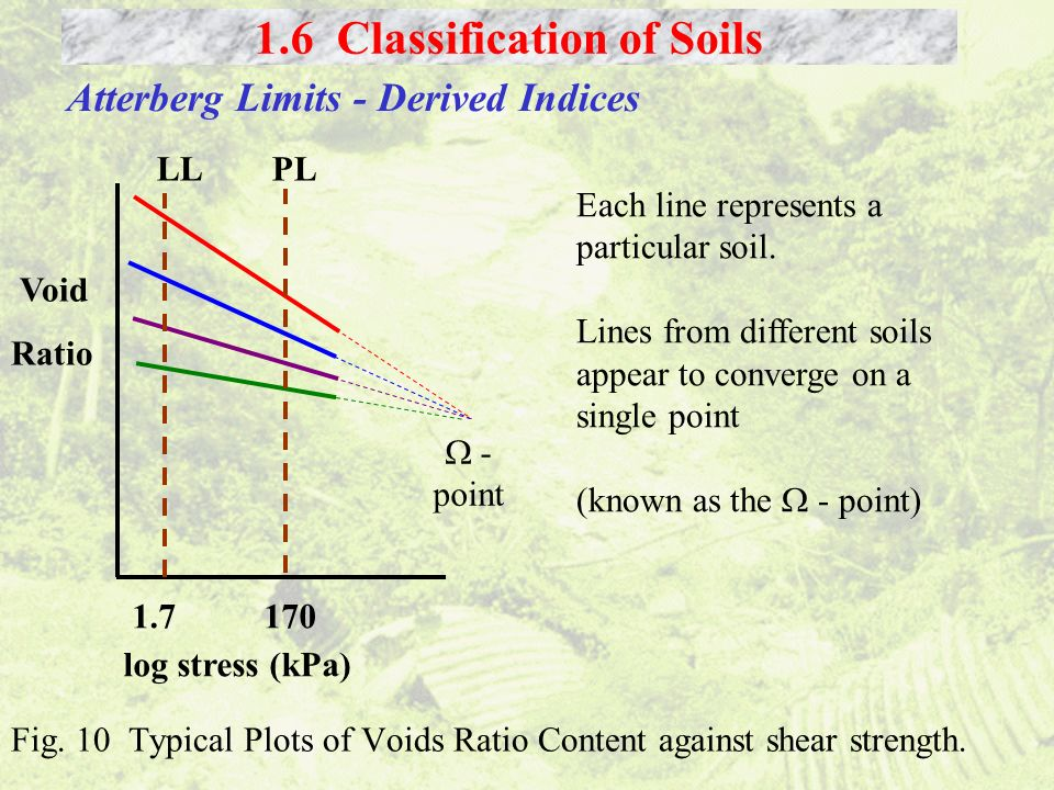 Fig. 10 Typical Plots of Voids Ratio Content against shear strength. 1.6 Classification of Soils Atterberg Limits - Derived Indices Each line represen