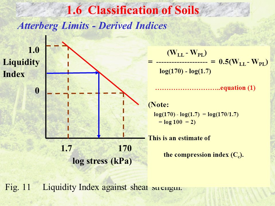 Fig. 11 Liquidity Index against shear strength. 1.6 Classification of Soils Atterberg Limits - Derived Indices (W LL - W PL ) = -------------------- =