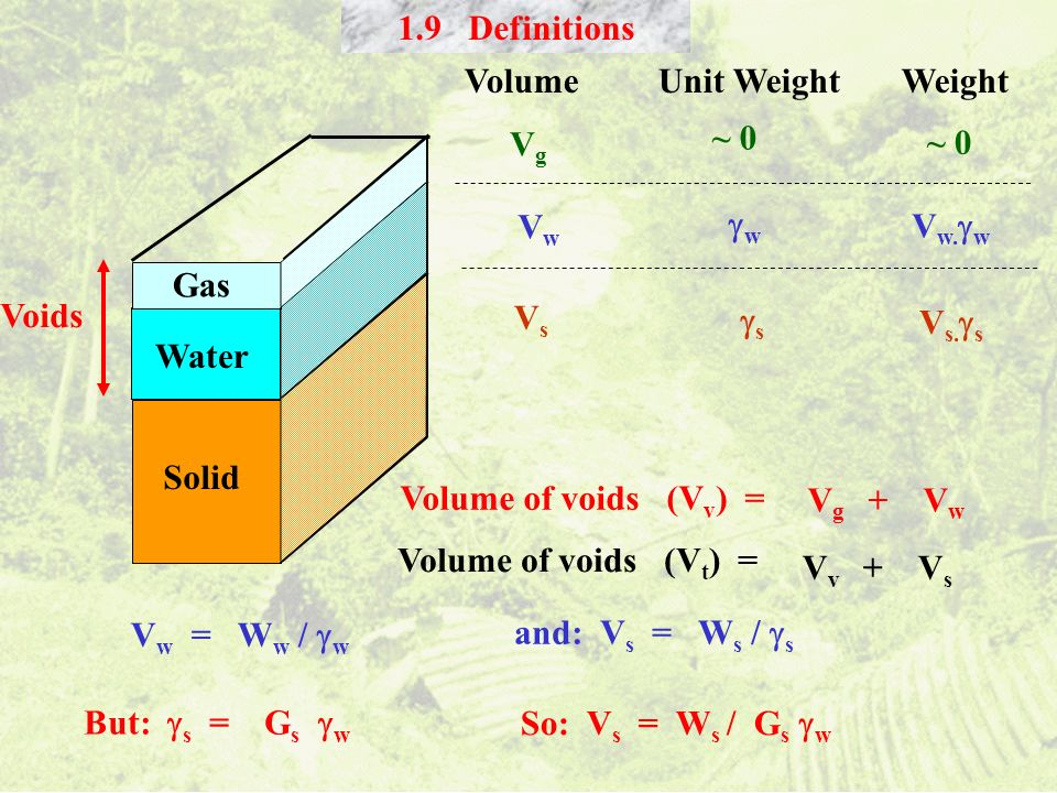 Solid Water Gas Voids Volume Unit Weight Weight VwVw VsVs ~ 0 w V w. w s V s. s Volume of voids (V v ) = V g + V w Volume of voids (V t ) = V v + V s