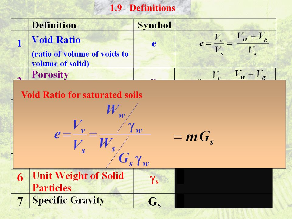Void Ratio for saturated soils 1.9 Definitions