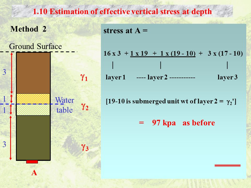 stress at A = 16 x 3 + 1 x 19 + 1 x (19 - 10) + 3 x (17 - 10) | | | layer 1 ---- layer 2 ----------- layer 3 [19-10 is submerged unit wt of layer 2 =
