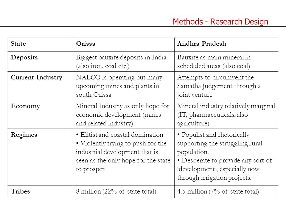Methods - Research Design StateOrissaAndhra Pradesh DepositsBiggest bauxite deposits in India (also iron, coal etc.) Bauxite as main mineral in scheduled areas (also coal) Current IndustryNALCO is operating but many upcoming mines and plants in south Orissa Attempts to circumvent the Samatha Judgement through a joint venture EconomyMineral Industry as only hope for economic development (mines and related industry).