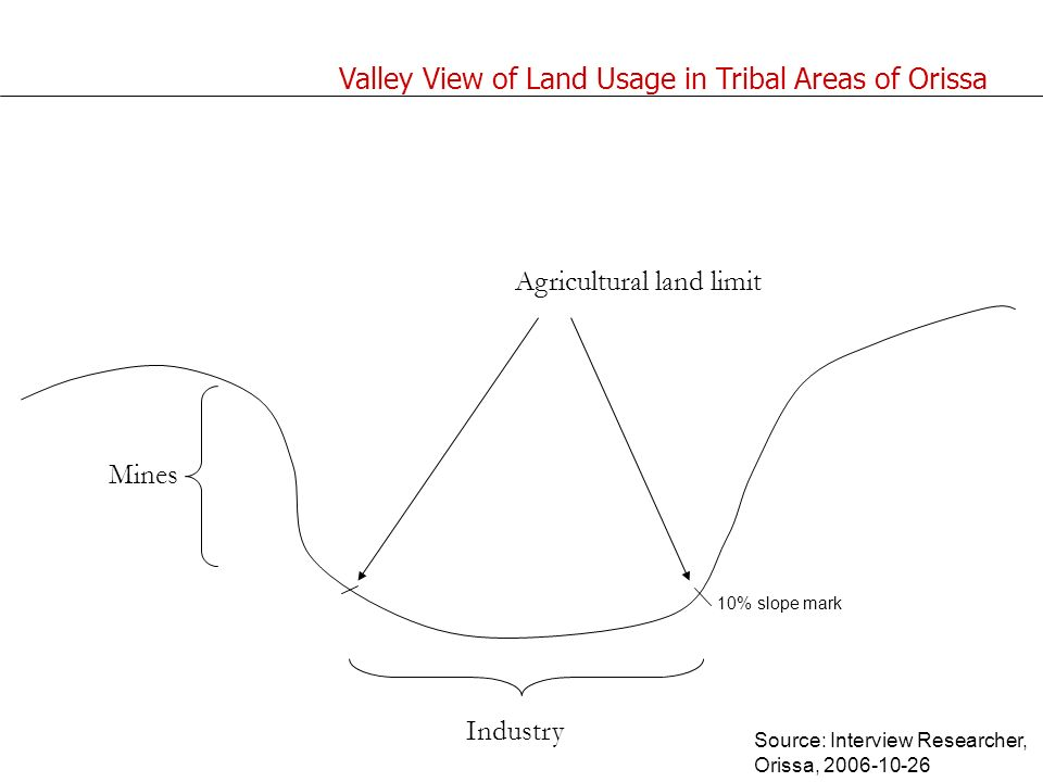 Mines Industry Agricultural land limit 10% slope mark Valley View of Land Usage in Tribal Areas of Orissa Source: Interview Researcher, Orissa, 2006-10-26