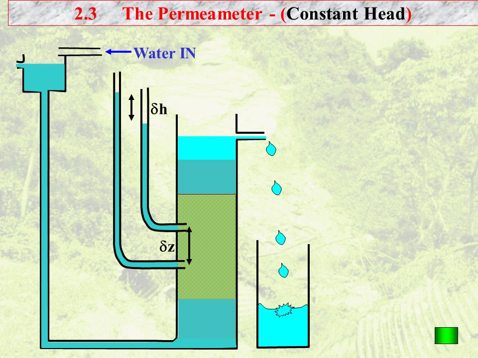 Water IN z h 2.3The Permeameter - (Constant Head)