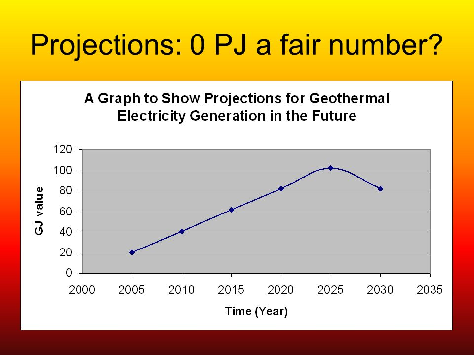 Projections: 0 PJ a fair number