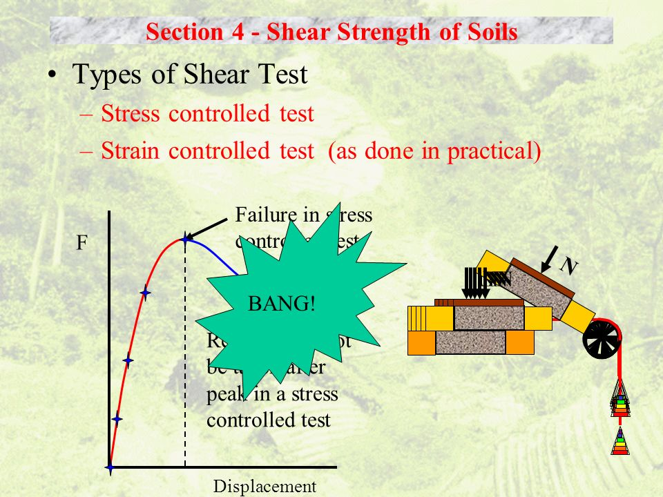 Types of Shear Test –Stress controlled test –Strain controlled test (as done in practical) Section 4 - Shear Strength of Soils Failure in stress contr
