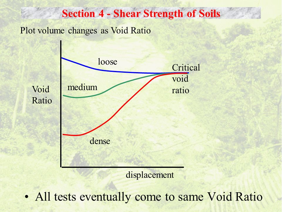 All tests eventually come to same Void Ratio Section 4 - Shear Strength of Soils Plot volume changes as Void Ratio Void Ratio displacement medium Crit