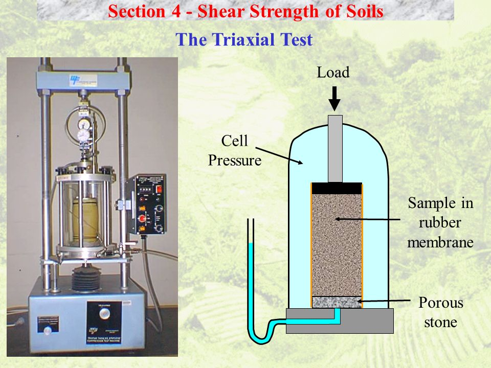 Section 4 - Shear Strength of Soils The Triaxial Test Load Cell Pressure Sample in rubber membrane Porous stone