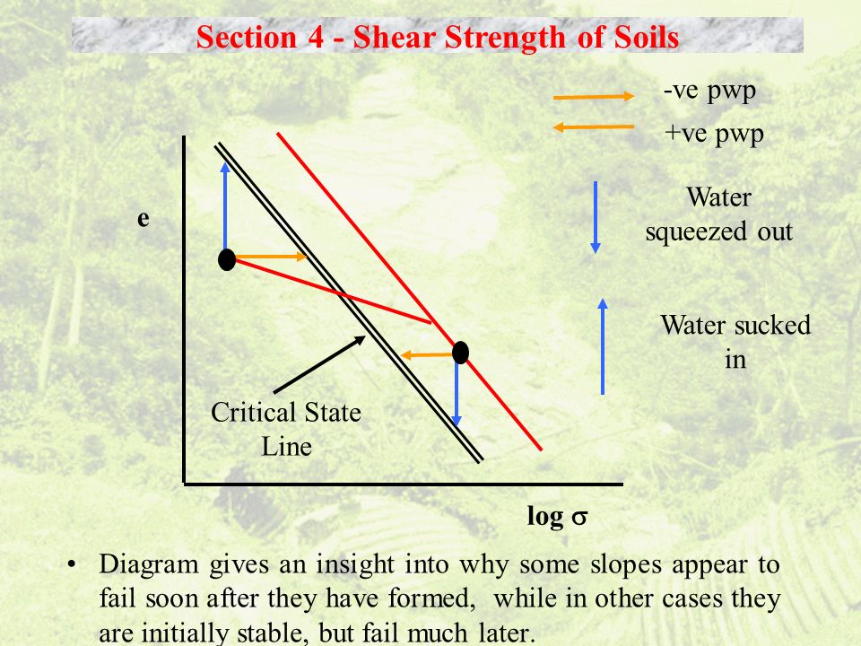 Diagram gives an insight into why some slopes appear to fail soon after they have formed, while in other cases they are initially stable, but fail muc