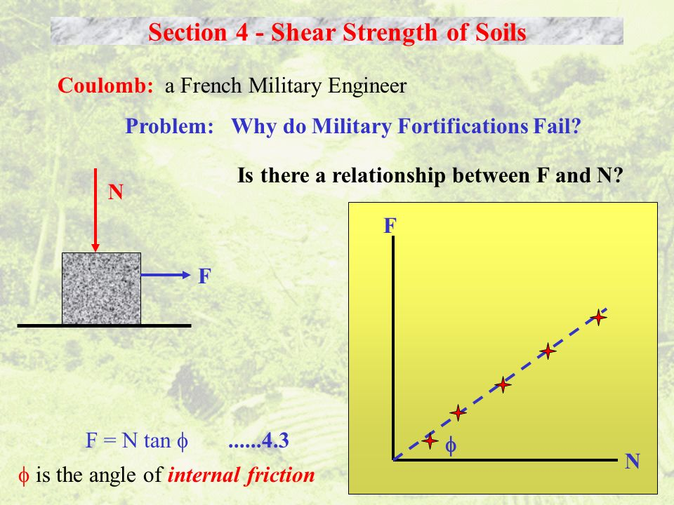 Section 4 - Shear Strength of Soils Coulomb: a French Military Engineer Problem: Why do Military Fortifications Fail? N F F = N tan......4.3 is the an