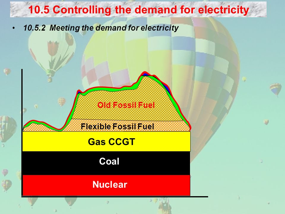 Meeting the demand for electricity 10.5 Controlling the demand for electricity Nuclear Coal Gas CCGT Flexible Fossil Fuel Old Fossil Fuel
