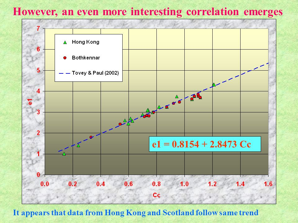 e1 = 0.8154 + 2.8473 Cc However, an even more interesting correlation emerges It appears that data from Hong Kong and Scotland follow same trend