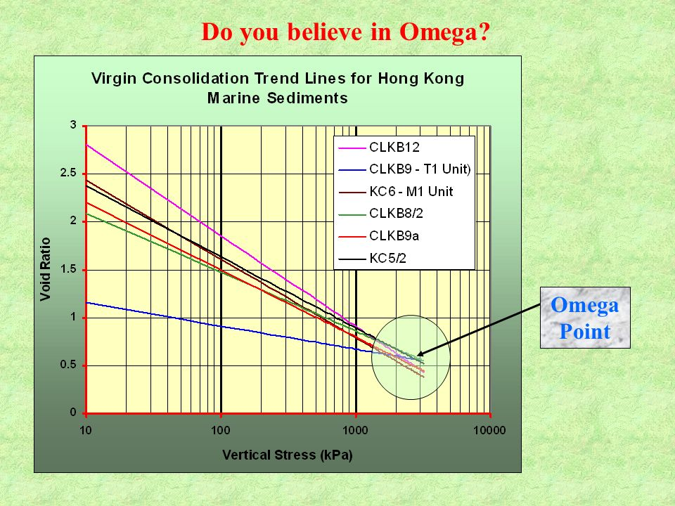 Do you believe in Omega Omega Point