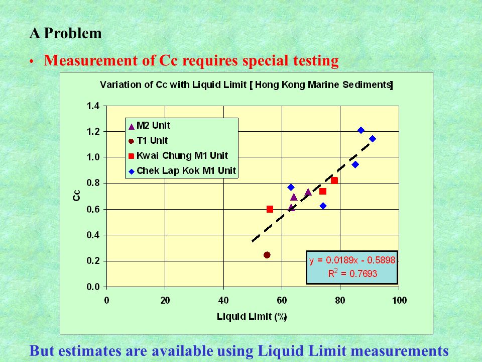 Measurement of Cc requires special testing A Problem But estimates are available using Liquid Limit measurements