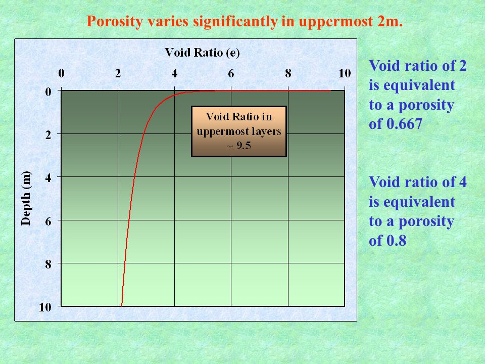 Porosity varies significantly in uppermost 2m. Void ratio of 2 is equivalent to a porosity of 0.667 Void ratio of 4 is equivalent to a porosity of 0.8