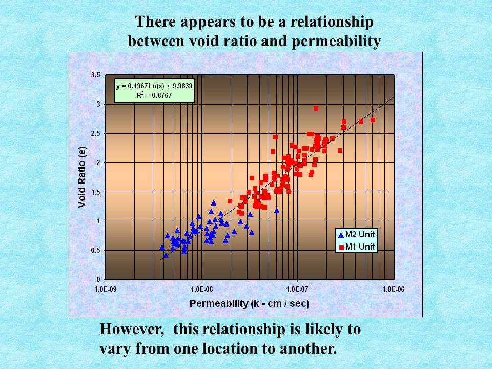 There appears to be a relationship between void ratio and permeability However, this relationship is likely to vary from one location to another.