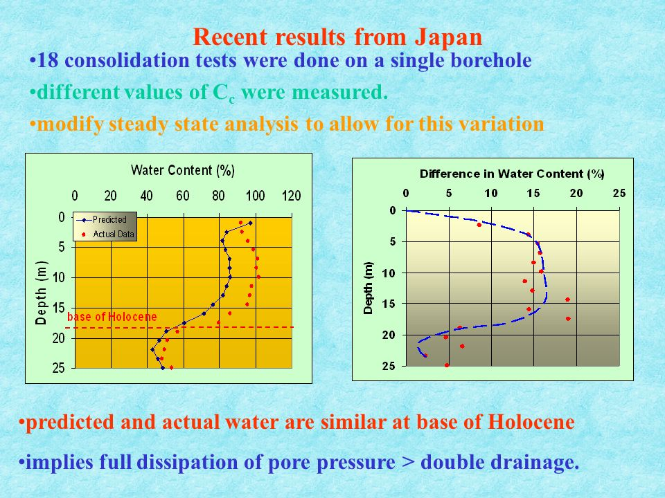 Recent results from Japan 18 consolidation tests were done on a single borehole different values of C c were measured.