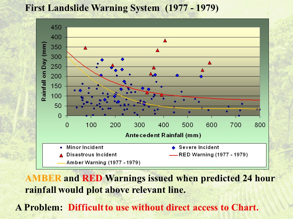 First Landslide Warning System (1977 - 1979) AMBER and RED Warnings issued when predicted 24 hour rainfall would plot above relevant line.