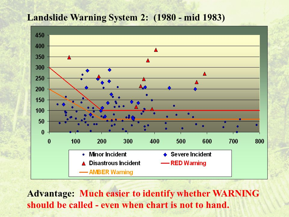 Landslide Warning System 2: (1980 - mid 1983) Advantage: Much easier to identify whether WARNING should be called - even when chart is not to hand.