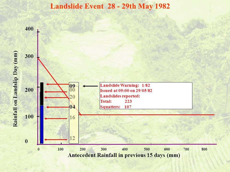 Landslide Warning: 1/82 Issued at 09:00 on 29/05/82 Landslides reported: Total: 223 Squatters: 107 0 100 200 300 400 500 600 700 800 Antecedent Rainfall in previous 15 days (mm) Rainfall on Landslip Day (mm) 400 300 200 100 0 00 20 16 12 09 04 Landslide Event 28 - 29th May 1982