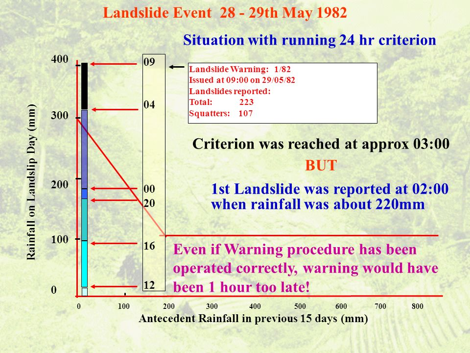 Landslide Warning: 1/82 Issued at 09:00 on 29/05/82 Landslides reported: Total: 223 Squatters: 107 0 100 200 300 400 500 600 700 800 Antecedent Rainfall in previous 15 days (mm) Rainfall on Landslip Day (mm) 400 300 200 100 0 09 04 00 20 16 12 Situation with running 24 hr criterion Landslide Event 28 - 29th May 1982 Criterion was reached at approx 03:00 BUT 1st Landslide was reported at 02:00 when rainfall was about 220mm Even if Warning procedure has been operated correctly, warning would have been 1 hour too late!