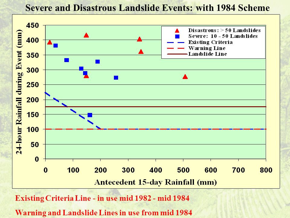 Existing Criteria Line - in use mid 1982 - mid 1984 Warning and Landslide Lines in use from mid 1984 Severe and Disastrous Landslide Events: with 1984 Scheme