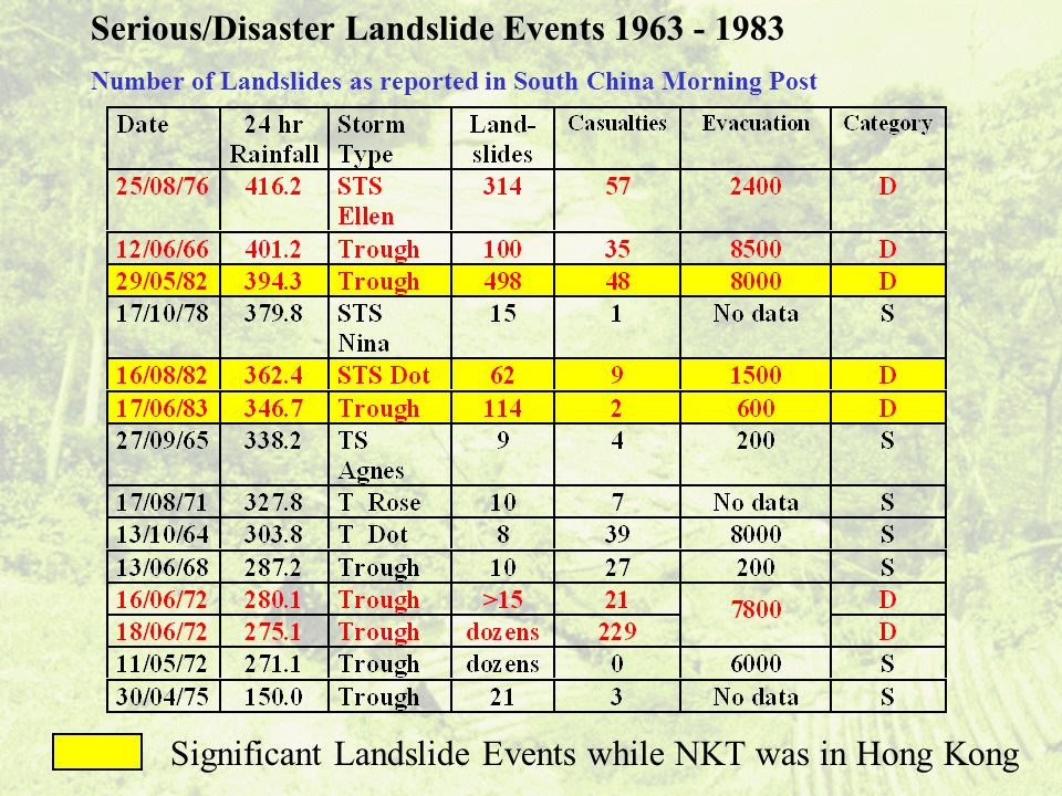 Serious/Disaster Landslide Events 1963 - 1983 Number of Landslides as reported in South China Morning Post Significant Landslide Events while NKT was in Hong Kong