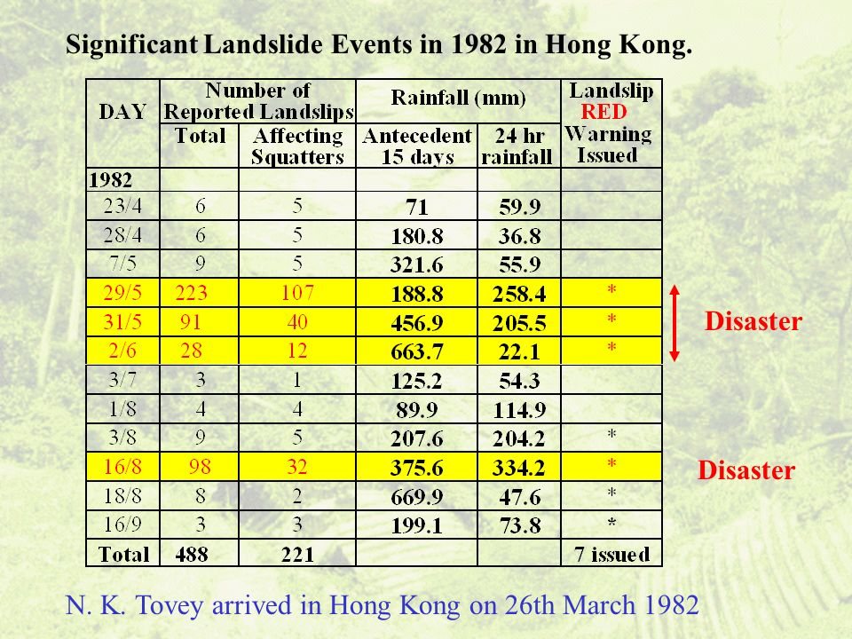 Significant Landslide Events in 1982 in Hong Kong.