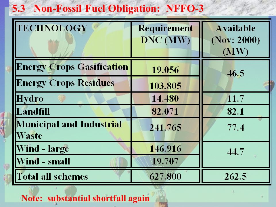 5.3 Non-Fossil Fuel Obligation: NFFO-3 Note: substantial shortfall again