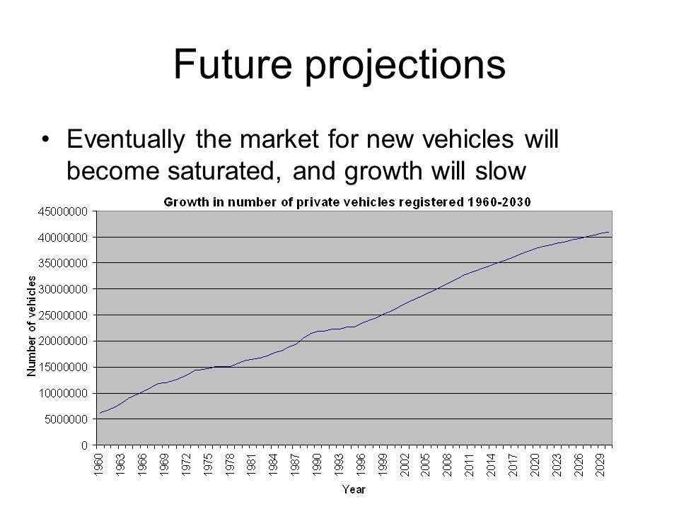Future projections Eventually the market for new vehicles will become saturated, and growth will slow