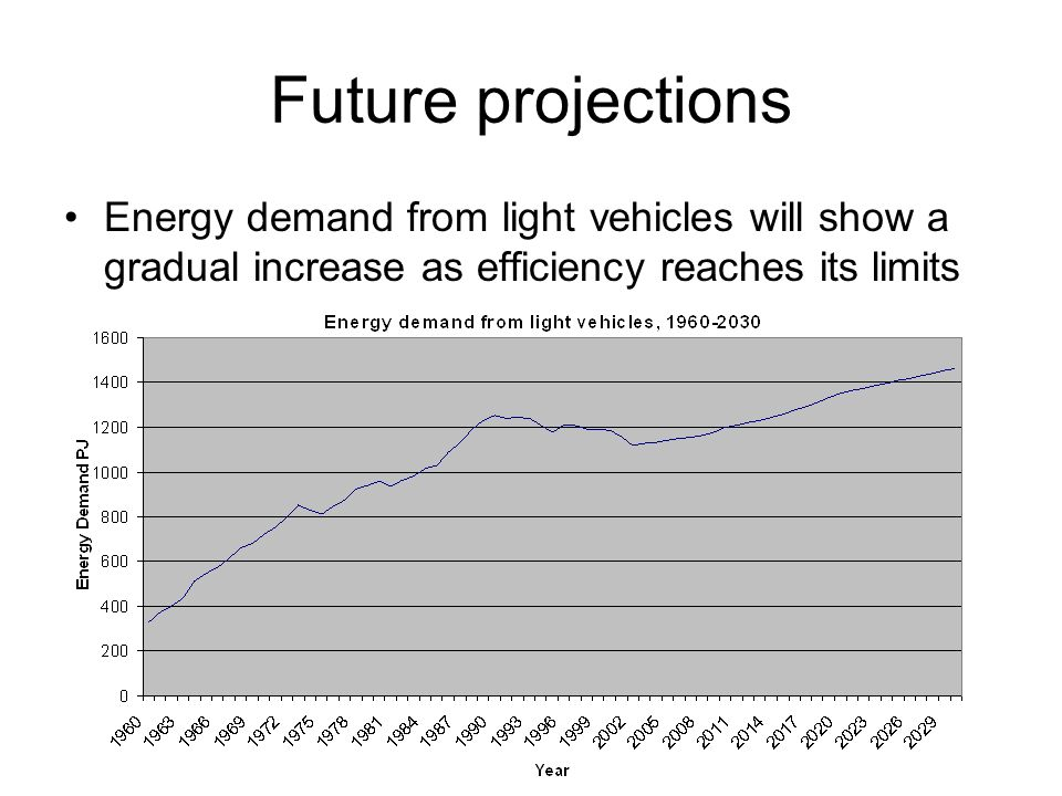 Future projections Energy demand from light vehicles will show a gradual increase as efficiency reaches its limits