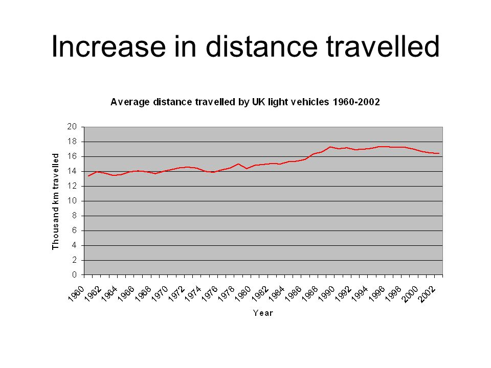 Increase in distance travelled
