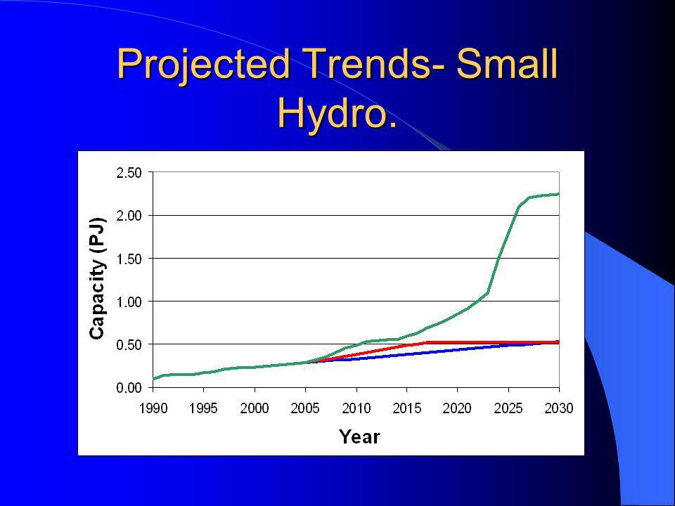 Projected Trends- Small Hydro.