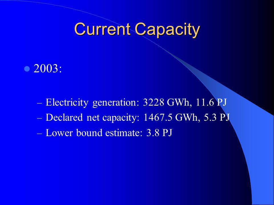Current Capacity 2003: – Electricity generation: 3228 GWh, 11.6 PJ – Declared net capacity: 1467.5 GWh, 5.3 PJ – Lower bound estimate: 3.8 PJ