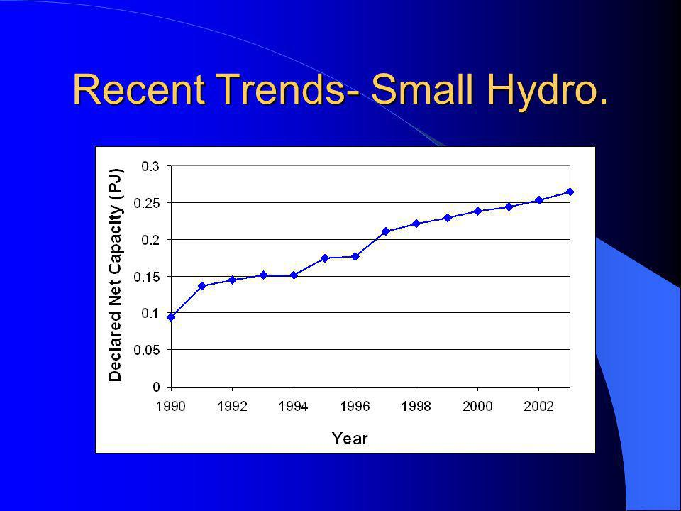 Recent Trends- Small Hydro.