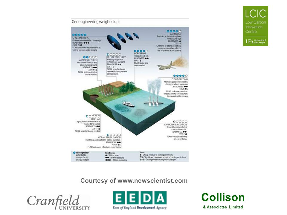 Collison & Associates Limited Courtesy of www.newscientist.com