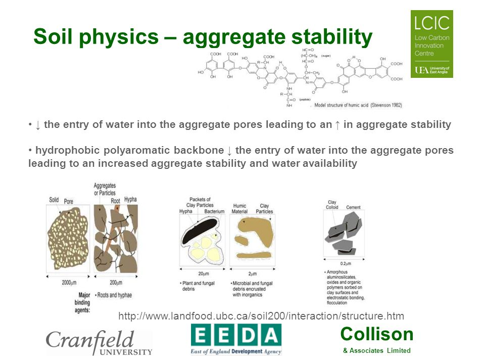 Collison & Associates Limited Soil physics – aggregate stability the entry of water into the aggregate pores leading to an in aggregate stability hydr