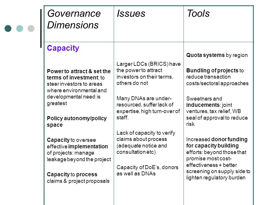 Governance Dimensions IssuesTools Capacity Power to attract & set the terms of investment: to steer investors to areas where environmental and developmental need is greatest Policy autonomy/policy space Capacity to oversee effective implementation of projects: manage leakage beyond the project Capacity to process claims & project proposals Larger LDCs (BRICS) have the power to attract investors on their terms, others do not Many DNAs are under- resourced, suffer lack of expertise, high turn-over of staff.