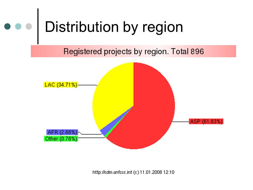 Distribution by region