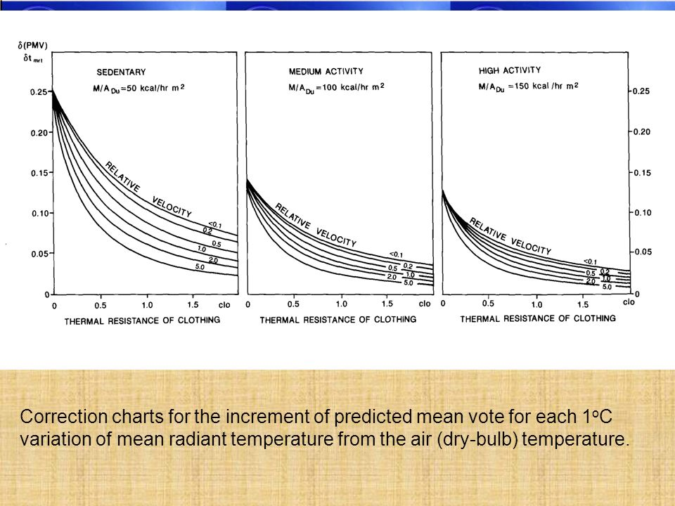 Correction charts for the increment of predicted mean vote for each 1 o C variation of mean radiant temperature from the air (dry-bulb) temperature.