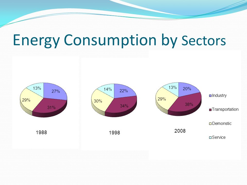 Energy Consumption by Sectors