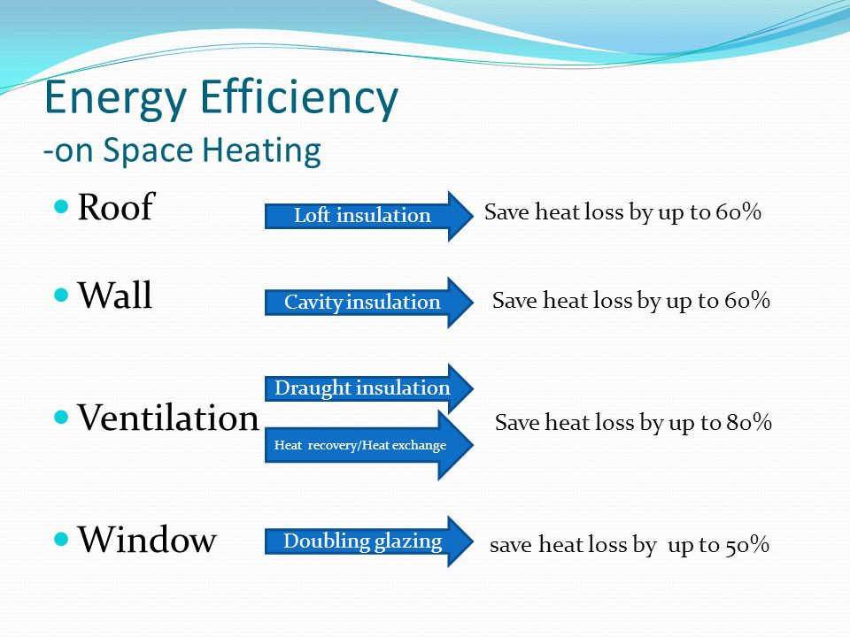 Energy Efficiency -on Space Heating Roof Save heat loss by up to 60% Wall Save heat loss by up to 60% Ventilation Save heat loss by up to 80% Window save heat loss by up to 50% Loft insulation Cavity insulation Draught insulation Heat recovery/Heat exchange Doubling glazing