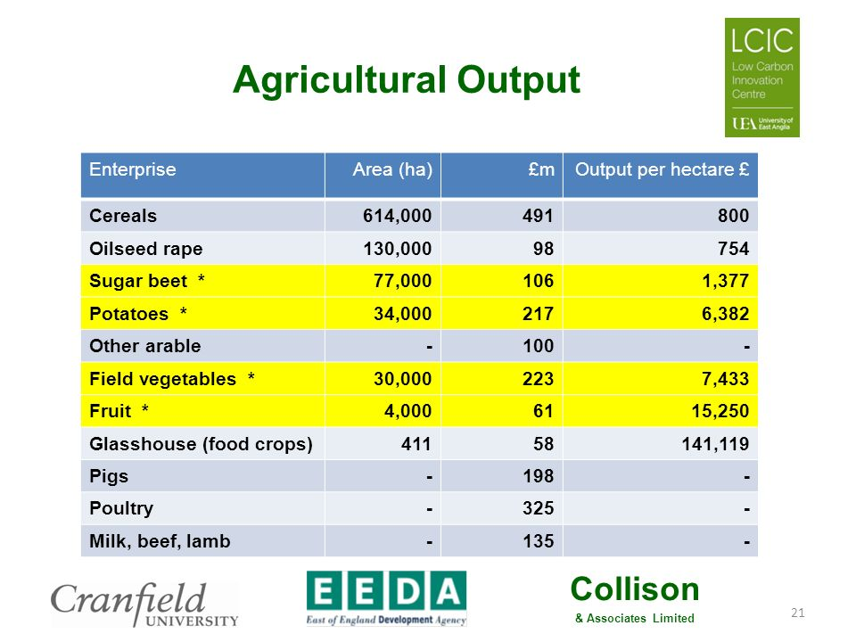 Collison & Associates Limited Potential Benefits to Agriculture Potatoes: small yield increase, water stress, easier cultivations, fertiliser: 22 factorRegional avg.With biochar Output per ha (£) – biochar +5% yield, +3% quality 5,4455,889 Total variable costs – biochar -10% fertiliser, but +5% grading and sundries ( yield) 3,0103,003 Gross margin2,4352,886 Fixed costs – biochar -5% (reduced cultivations) 1,8851,791 Profitability £ per hectare5501,095 Source: Nix (2008), and calculated based on modest biochar improvements