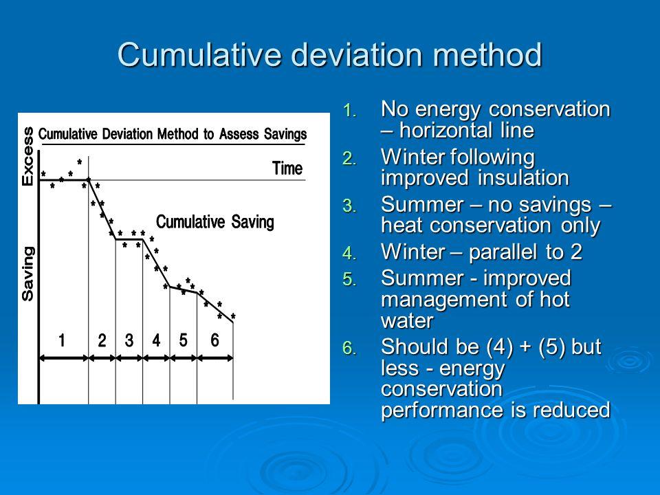 Cumulative deviation method 1. No energy conservation – horizontal line 2. Winter following improved insulation 3. Summer – no savings – heat conserva