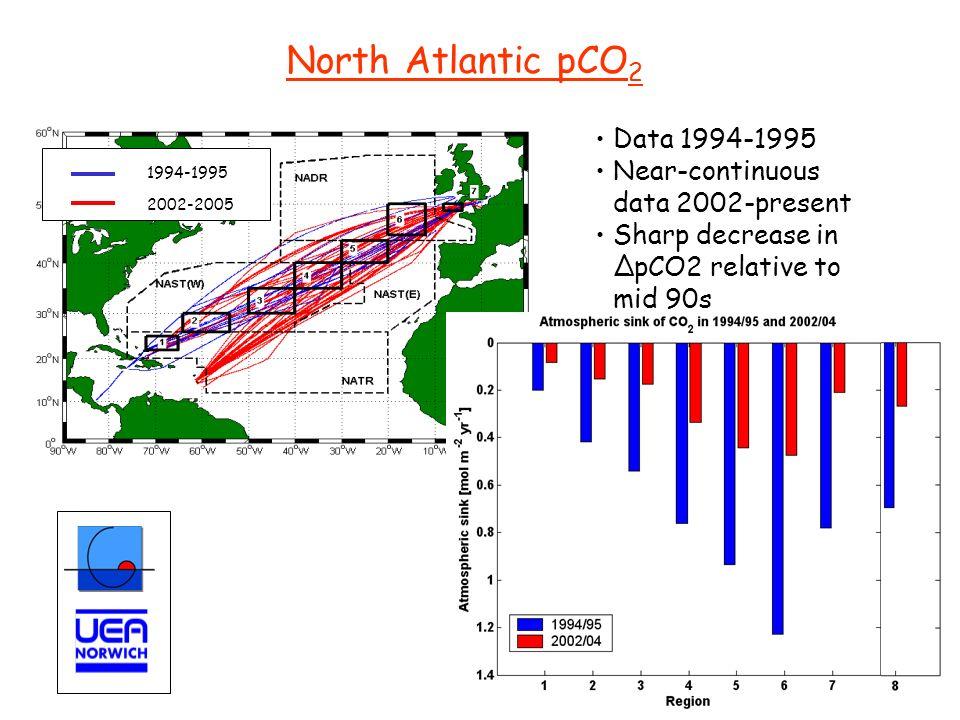North Atlantic pCO 2 1994-1995 2002-2005 Data 1994-1995 Near-continuous data 2002-present Sharp decrease in ΔpCO2 relative to mid 90s