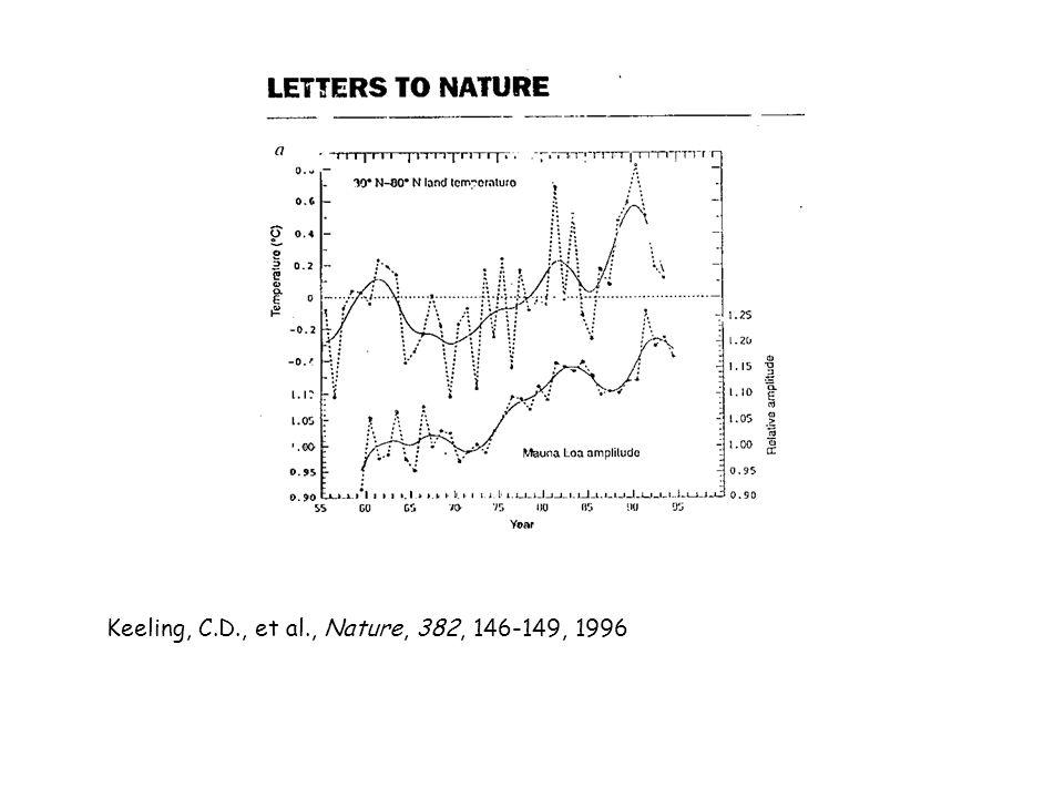 Keeling, C.D., et al., Nature, 382, 146-149, 1996