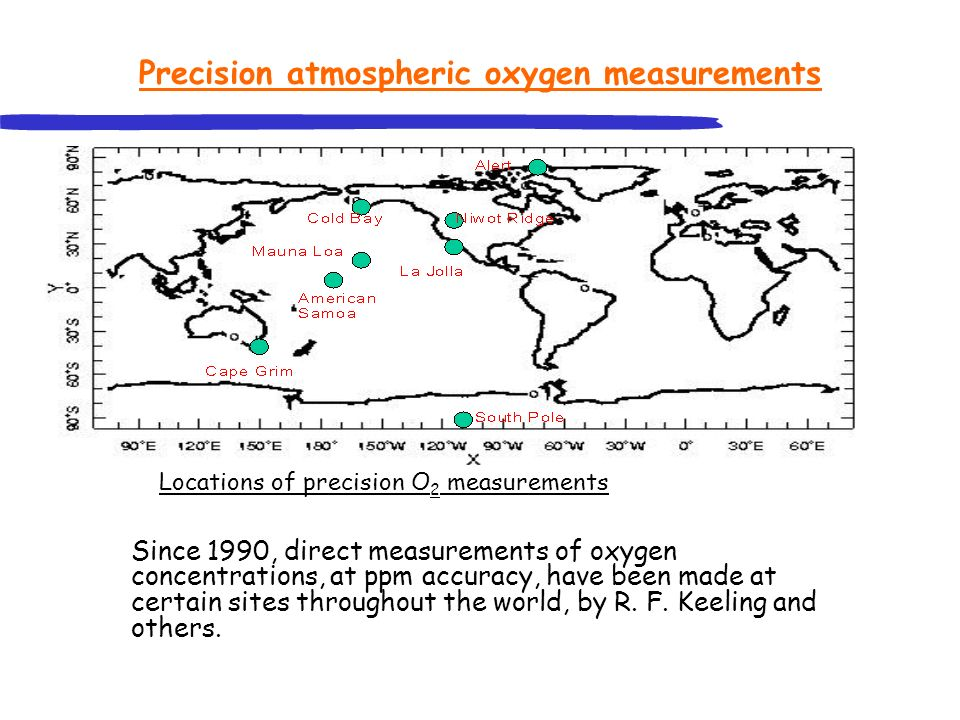 Precision atmospheric oxygen measurements Since 1990, direct measurements of oxygen concentrations, at ppm accuracy, have been made at certain sites t