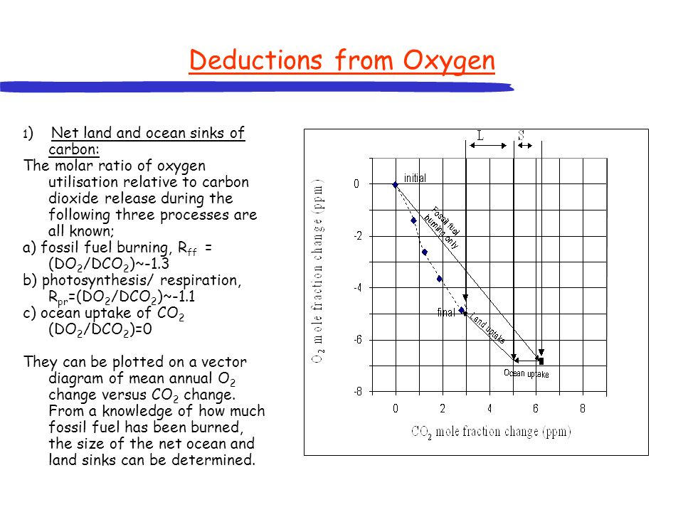 Deductions from Oxygen 1 ) Net land and ocean sinks of carbon: The molar ratio of oxygen utilisation relative to carbon dioxide release during the fol