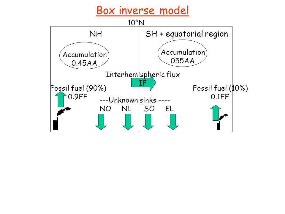 Box inverse model NH SH + equatorial region Accumulation 0.45AA Accumulation 055AA Fossil fuel (90%) 0.9FF Fossil fuel (10%) 0.1FF ---Unknown sinks --