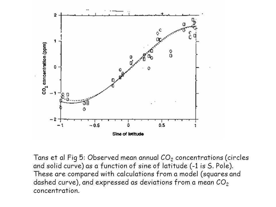 Tans et al Fig 5: Observed mean annual CO 2 concentrations (circles and solid curve) as a function of sine of latitude (-1 is S. Pole). These are comp